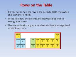 the rows of the periodic table are called periodic table he rows of the periodic table are called periodic