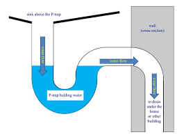 Bathroom Sink Plumbing Diagram What Is A P Trap Owasa Orange Water And Sewer Authority