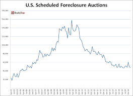 Lowest Rents In Usa by 2014 Year End U S Foreclosure Market Report Newsroom And Media