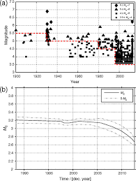 delineation of seismic sources in probabilistic seismic u2010hazard