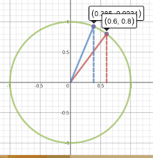 trigonometry educationrealist