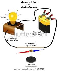 magnetic effect electric current infographic diagram stock vector