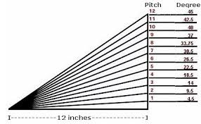 Barn Roof Angles Is The Angle The Arrow Is Pointing To The Pitch If This Is The