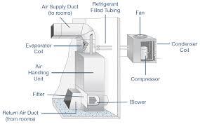 hvac diagram standard heating u0026 air conditioning