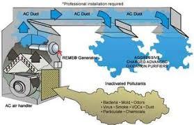 uv lights in air handling units iaq