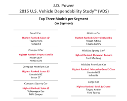 lexus or mercedes reliability lexus keeps reliability crown followed by buick says j d power