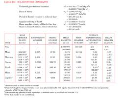 Si Units Table Solved Refer To Table D 2 In Appendix D For Relevant Solar S