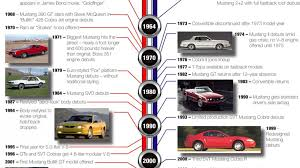 mustang models by year pictures 45 years of the ford mustang photo gallery autoblog