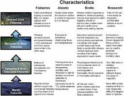 a schematic of how abiotic and biotic factors fisheries and