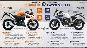 honda cbr all bikes honda cbr150r vs yamaha fazer v2 fi