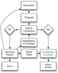 consensus decisioning u2014 how to find minimal viable decisions