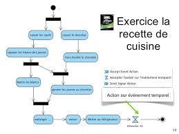 exercice recette de cuisine diagramme d activité en uml
