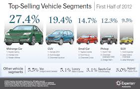 toyota car information experian automotive midrange cars are top selling segment toyota