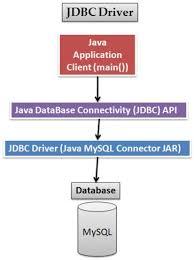 tutorial netbeans y mysql jdbc mysql connection tutorial ibytecode technologies