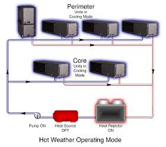 water source heat pump applications