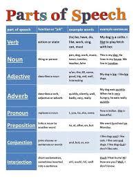 11 best 8 parts of speech images on pinterest english grammar