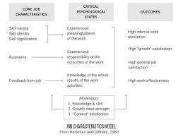 home based mechanical design jobs understanding the job characteristics model including job enrichment
