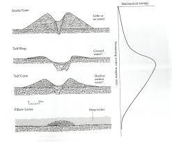 Oregon Volcano Map by Hydrovolcanic Landforms Volcano World Oregon State University