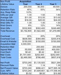 Overhead Calculation Spreadsheet Donor Acquisition Series 2 U2013 Lifetime Value The Key Metric The