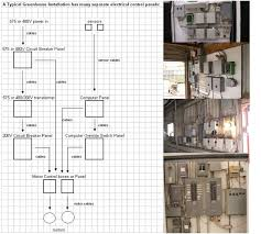 greenhouse concept of electrical combination panels geek in asia