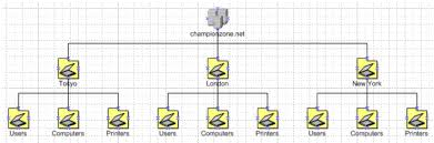 step by step guide to creating active directory diagrams in visio 2002