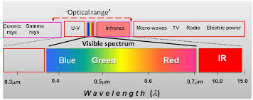 what is the wavelength of red light 3 3 satellite data charim