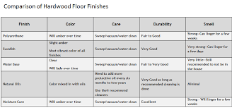 the basic characteristics of hardwood flooring finish