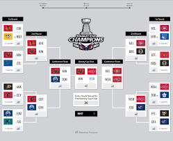 Nhl Standings Sportsnet U0027s Analytics Experts Share Their Stanley Cup Playoffs