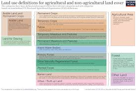 yields and land use in agriculture our world in data