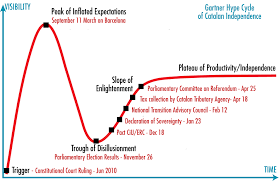 the gartner hype cycle of catalan independence catalan views