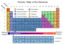Periodic Table With Charges Battery And Cell Chemistries Battery Primer