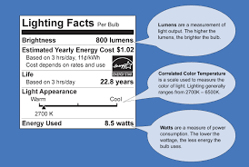 What Is A Led Light Bulb by Energy Star Certified Leds