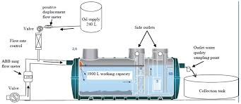 water free full text case studies of a hydrocarbon capture