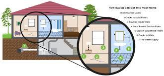 radon in homes pillar to post home inspectors