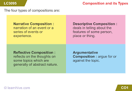 learnhive cbse grade 6 english composition lessons exercises