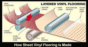 how is made how sheet vinyl is made floor central