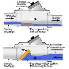 protective plumbing canada backwater valves protective plumbing