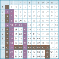 Multiplication Time Tables G7t59 Png