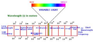 long wave uv light ultraviolet rays ultraviolet radiation physics tutorvista com