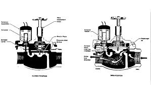irrigation system valves introduction