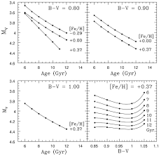 the age of the oldest stars in the local galactic disk from