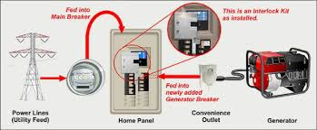 banks electric home standby generators