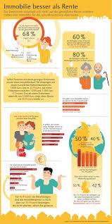 umfrage rentner möchten gerne im immobilie als altersvorsorge eigenheim vertrauenswürdiger als