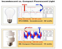 environmental and human health effects of compact fluorescent