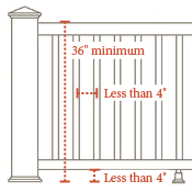What Is A Banister Deck Railing Guide Railing Faqs Decksdirect