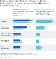 the ceo guide to boards mckinsey u0026 company