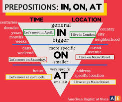 17 best prepositions images on