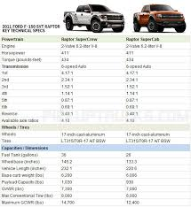 ford raptor fuel consumption look 2011 ford f 150 svt raptor supercrew and supercab