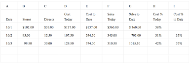 Cost Analysis Report Template by Monthly Food Costs Basic Kitchen And Food Service Management