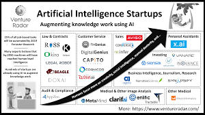 the top 5 swarm intelligence startups u2013 ventureradar